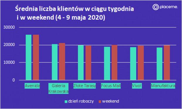 Liczba klientów w tygodniu i w weekend 4-9 maja.png