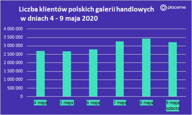 Liczba klientów w galeriach 4-9 maja.png