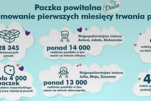 28 tys. noworodków otrzymało wyprawkę od Biedronki
