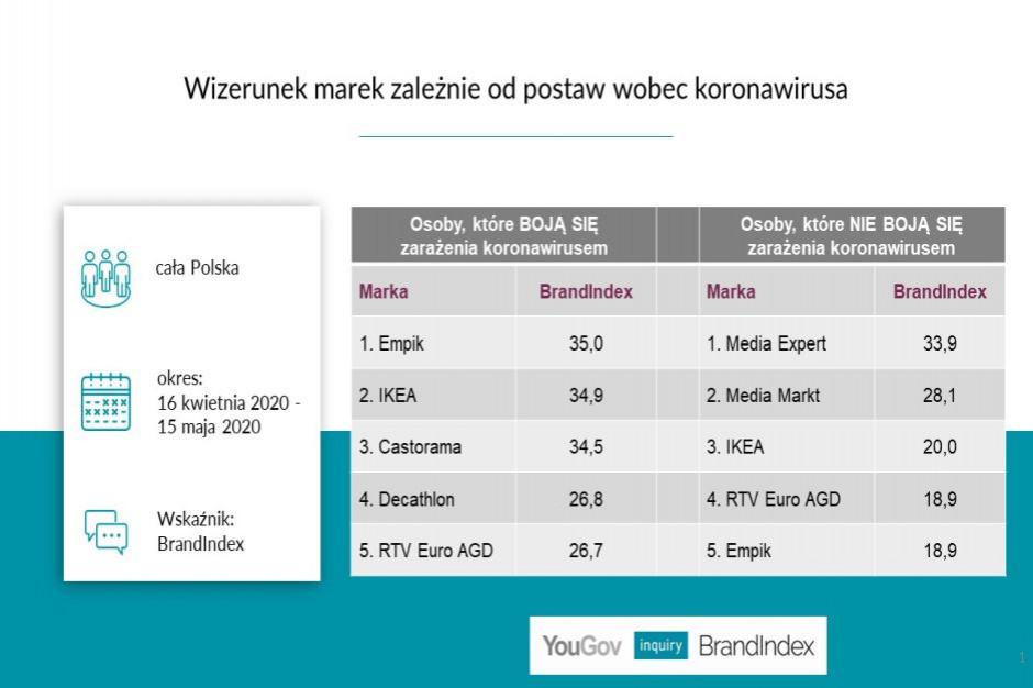 Postawa wobec koronawirusa różnicuje postrzeganie marki. Które sieci uważane są za bezpieczne?