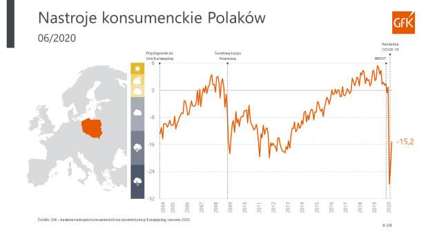 Nastroje konsumenckie Polaków w czerwcu, grafika GfK