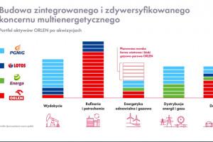 Zmiany w handlu przystacyjnym. Orlen, Lotos i PGNiG łączą się, powstaje nowy...