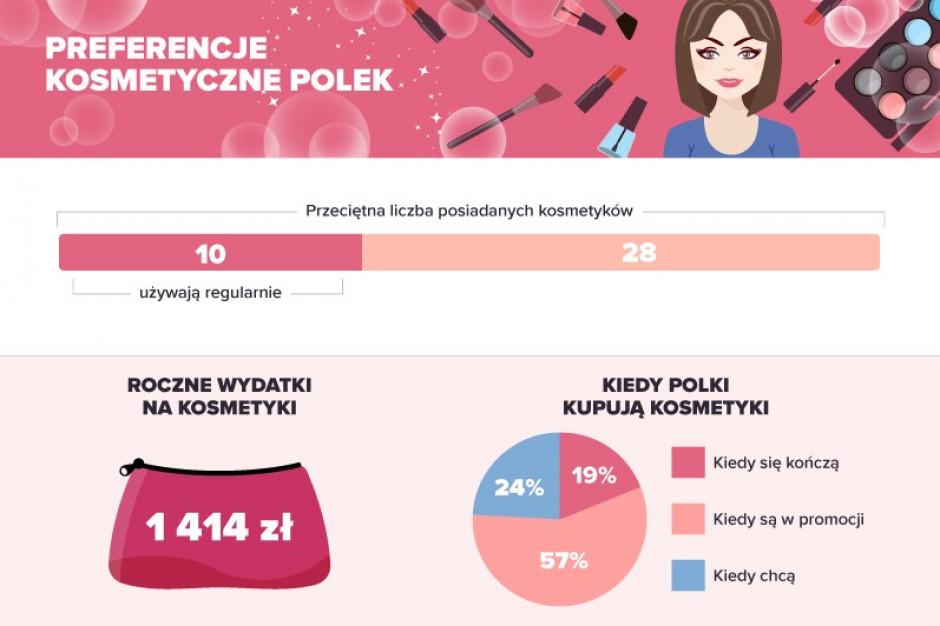57 proc. konsumentek kupuje kosmetyki w promocji