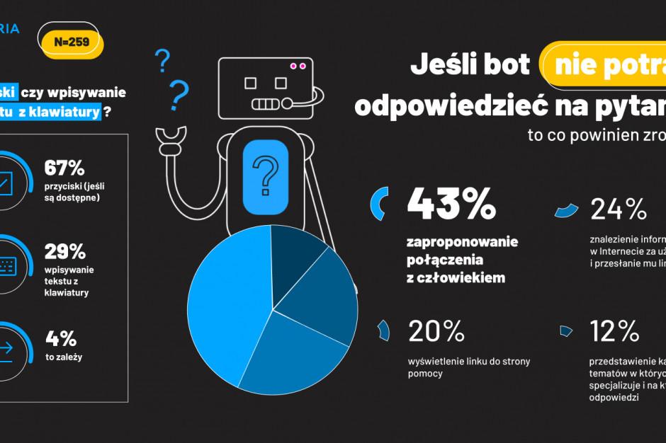 Badanie: Użytkownicy preferują chatboty tekstowe