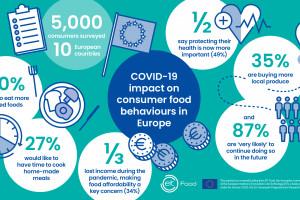 EIT Food: 35 proc. badanych kupuje produkty lokalne, a 34 proc. kieruje się ceną,...