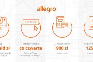 Allegro wprowadza rozwiązanie usprawniające zakupy firmowe