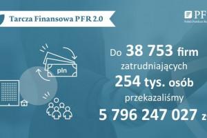 Tarcza Finansowa 2.0. Jak skutecznie sięgnąć po pomoc?