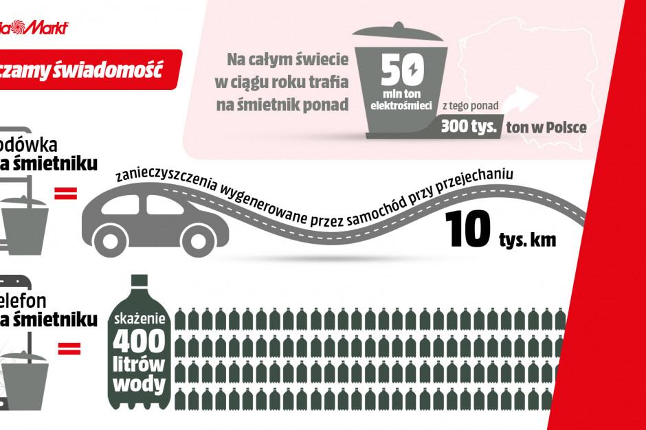 MediaMarkt w 2020 roku zebrał blisko 2 250 ton odpadów elektrycznych