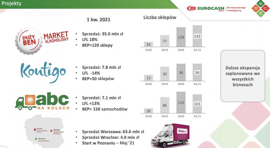 Wyniki Grupy Eurocash I kw. 2021 r.