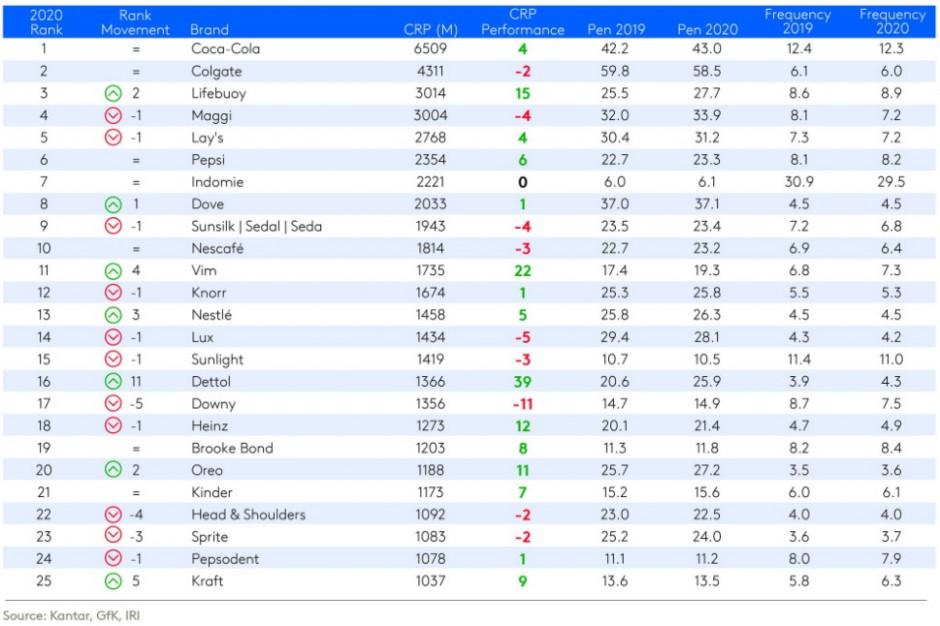 Top 25 marek FMCG, źródło: Kantar, Gfk, IRI