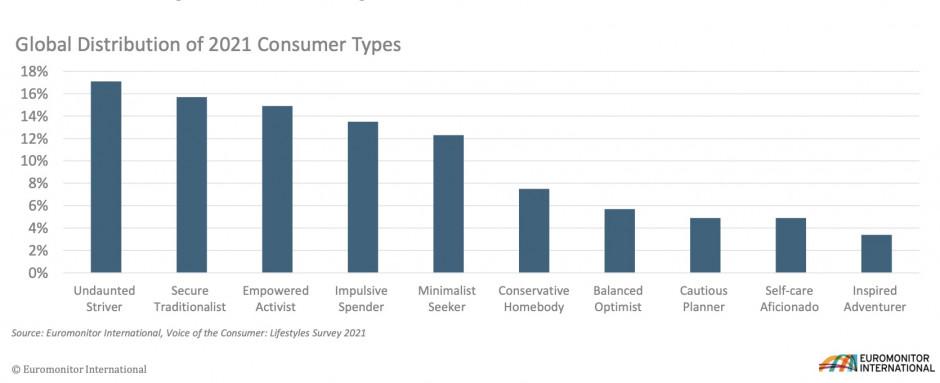 Consumer Types 2021, fot. za Euromonitor International