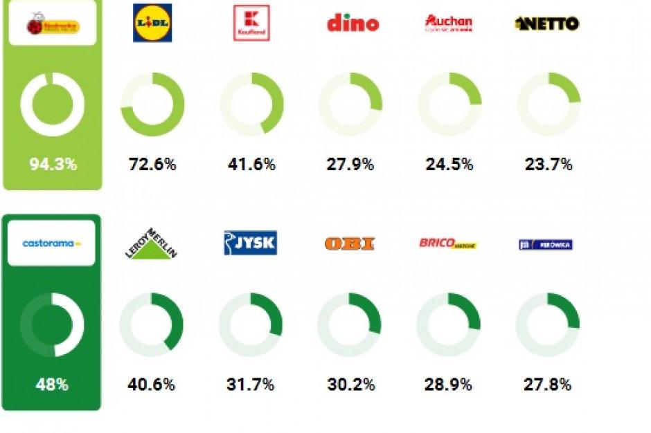 Najpopularniejsze sklepy: Biedronka, Rossmann, IKEA, Pepco, Castorama i MediaExpert