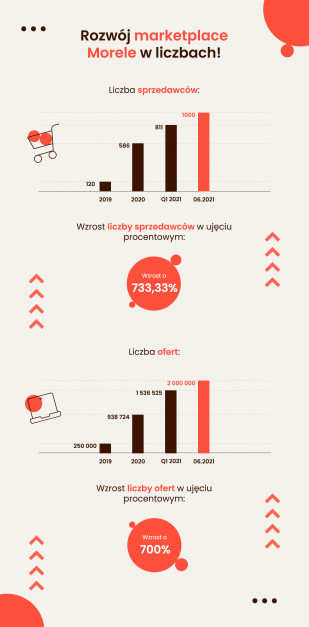 Rozwój_marketplace_Morele_infografika.png
