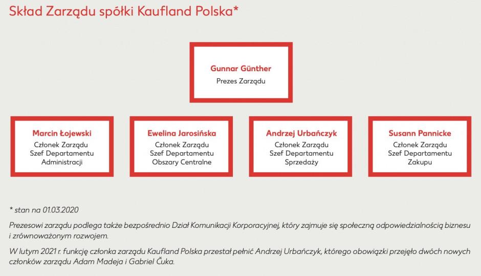 Zarząd sieci Kaufland