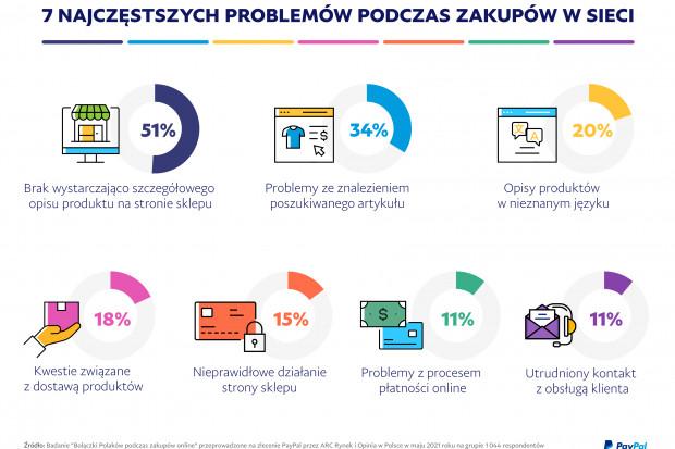 PayPal_Bolączki Polaków podczas zakupów online_Infographic.jpg