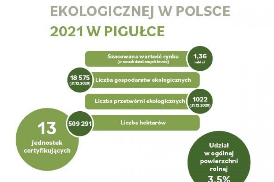 Rynek żywności ekologicznej wart 1,36 mld zł