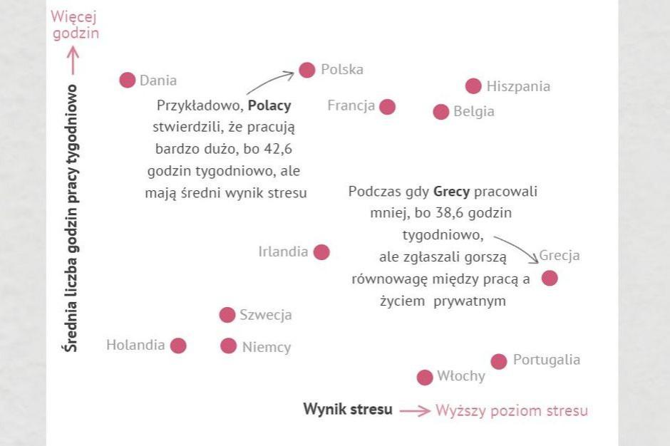 """Polacy pracują najdłużej wśród państw Europy, ale ich """"wynik stresu"""" jest niski"""