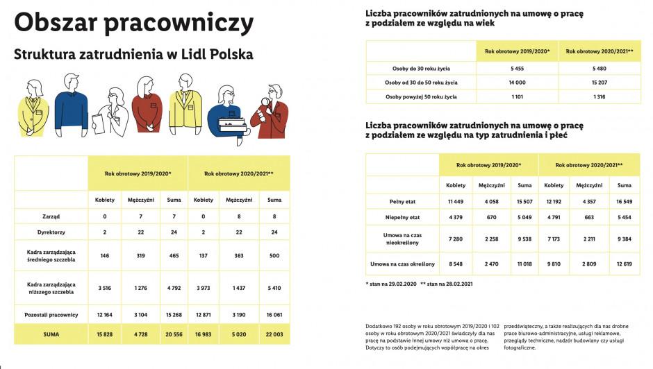Struktura zatrudnienia w sieci Lidl, fot. za Lidl Polska.jpg